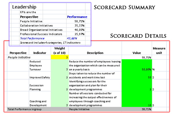 Leadership Balanced Scorecard after export to Excel