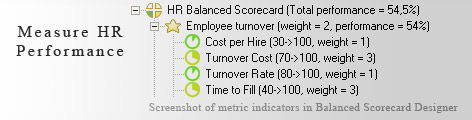 Measure HR performance with HR Balanced Scorecard for Excel