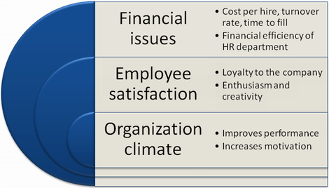 Use BSC System to evaluate hr performance