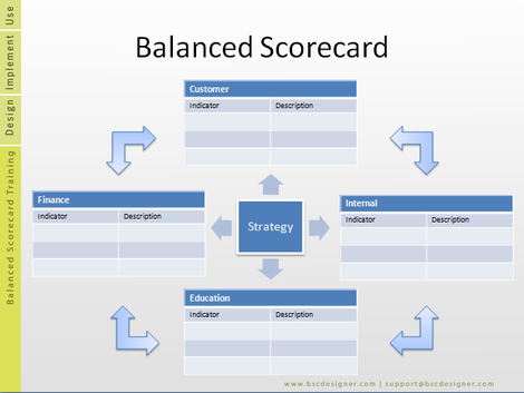 Pin hr scorecard template doc on pinterest for Hr balanced scorecard template