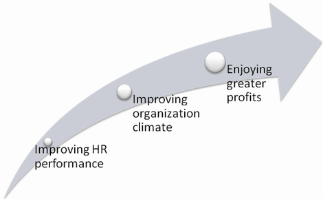 Effective HR department contributes to overall company success