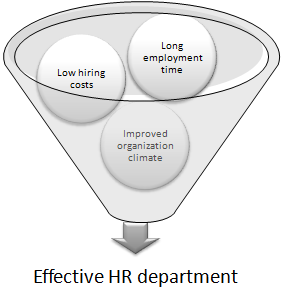 What makes an effective HR dept?