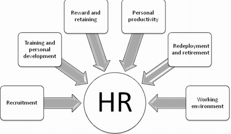 HR evaluation with BSC