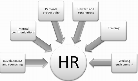 What is HR about?