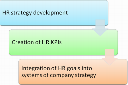 HR BSC implementation