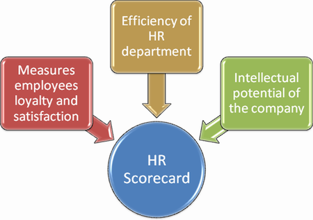 What makes an effective HR scorecard
