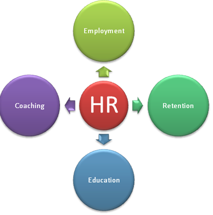 how hr impacts a company performance Our research shows that when hr operates with high-impact, the average hr performance high-impact hr 25x the high-impact hr operating model outlines a.