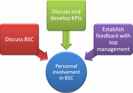 what does hr managers involvement in bsc mean above you can read our