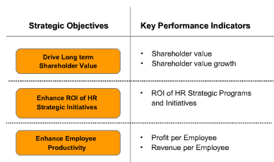 HR objectives and KPIs