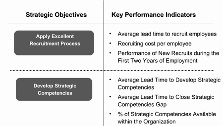 HR goals and measures
