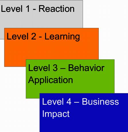Levels of HR evaluation