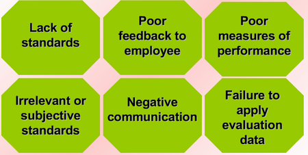 Problems in HR evaluation