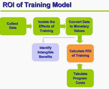 HR training model