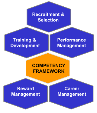 How to evaluate competencies