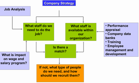 HR benchmarks