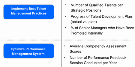 HR Balanced Scorecard