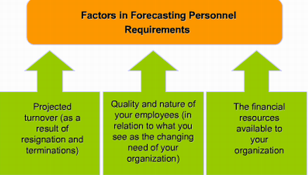 Forecasting personal requirements