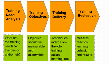 training methods or types of training provided to employees of aditya birla group Section 2 designing a training session  there are a lot of different types of training methods out there  if your group is training college students to be.