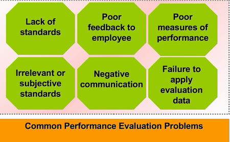 Mistakes in HR evaluation