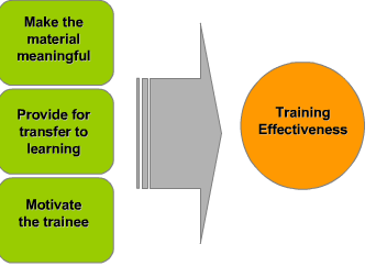 Efficiency of HR training