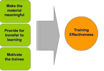 Efficiency of HR training