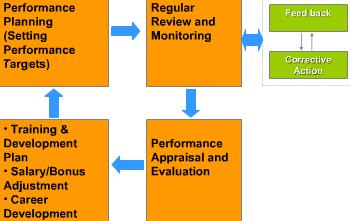 HR evaluation