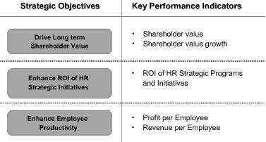 HR KPIs