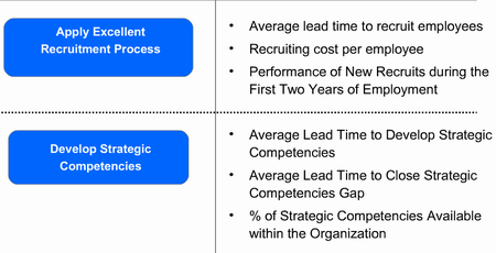 Examples of HR KPIs