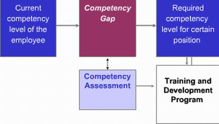 Competencies chart